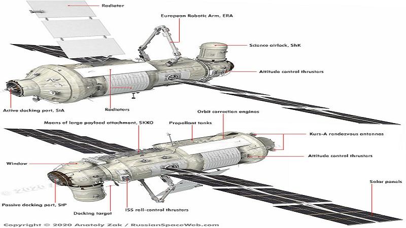 https: img.okezone.com content 2020 11 20 16 2313041 nauka-pesawat-luar-angkasa-terbesar-rusia-bersiap-ke-iss-ARXgaR4PcI.jpg