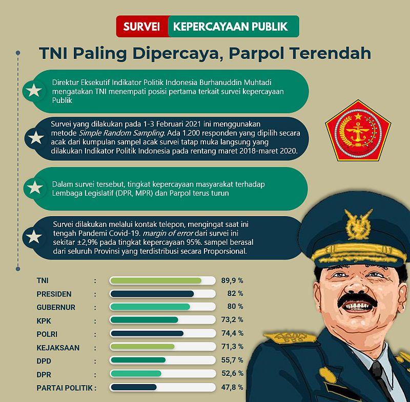 https: img.okezone.com content 2021 02 10 337 2359562 survei-indikator-politik-indonesia-tni-paling-dipercaya-parpol-terendah-YAGBgQjUzL.jpg