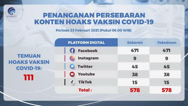 https: img.okezone.com content 2021 02 24 16 2367402 facebook-jadi-sarana-paling-digemari-para-penebar-hoaks-vaksin-covid-19-di-indonesia-6jpI7LXpSj.jpg