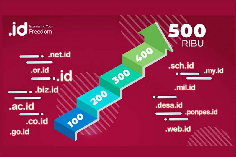 https: img.okezone.com content 2021 03 22 16 2382053 pengguna-nama-domain-dot-id-capai-500-ribu-BtWccDAyKs.jpg