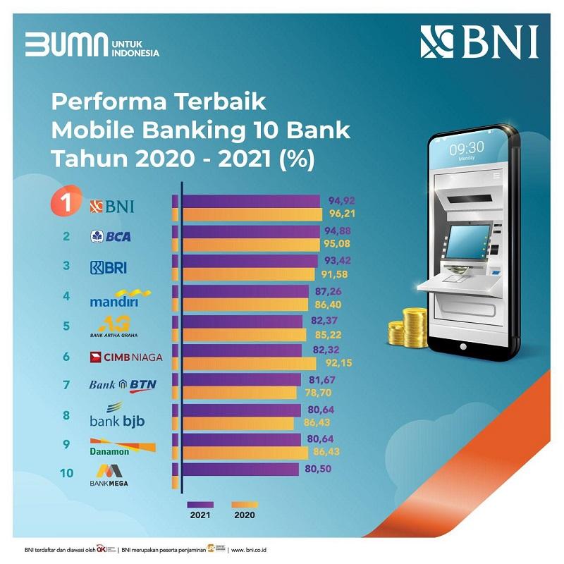 https: img.okezone.com content 2021 05 04 11 2405618 bni-mobile-banking-terbaik-diantara-mobile-apps-bank-nasional-Y9iJMkpNji.jpg