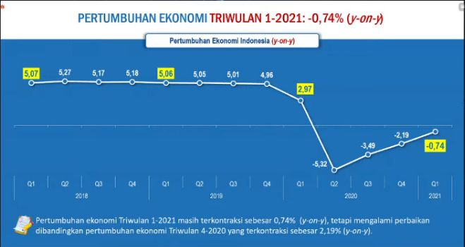 https: img.okezone.com content 2021 05 05 320 2405936 4-kali-minus-berikut-perjalanan-pertumbuhan-ekonomi-indonesia-hingga-resesi-YXSoiXlyKv.jpg
