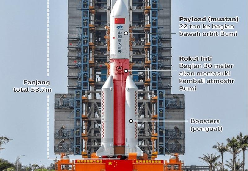 https: img.okezone.com content 2021 05 10 18 2408184 puing-puing-roket-china-jatuh-di-samudra-hindia-nasa-tak-bertanggung-jawab-AMK4dQMnIp.jpg