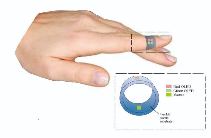https: img.okezone.com content 2021 08 05 65 2451382 4-mahasiswa-unair-ciptakan-cincin-sensor-saturasi-oksigen-sc4nidAfE1.jpg