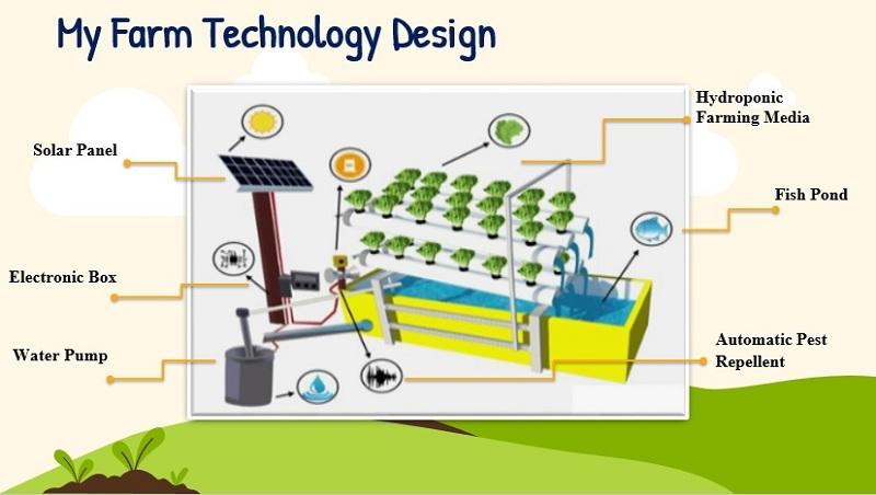 https: img.okezone.com content 2021 09 12 65 2470194 mahasiswa-uny-kembangkan-sistem-pertanan-hidroponik-my-farm-YDnv6szi2o.jpg