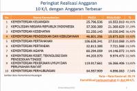 Kemendikbud Paling Boros Gunakan APBN 2015