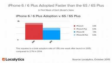 iPhone 6s Lebih Populer Ketimbang 6s Plus