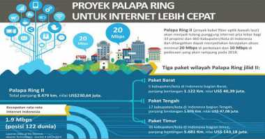 Tender Palapa Ring Timur Dimenangkan Konsorsium Smart Telecom