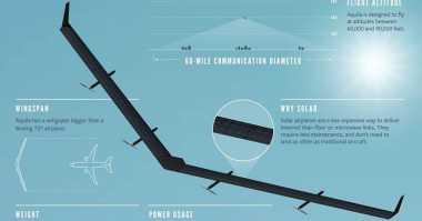 Techno of The Week: Drone Internet Facebook Lepas Landas untuk Pertama Kali