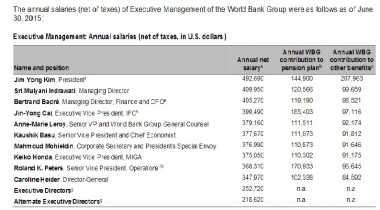 \TERPOPULER : Intip Gaji Sri Mulyani Jadi Bos di World Bank\