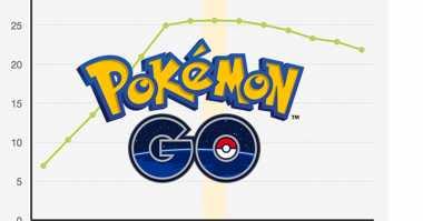 Update 'Pokemon GO' Bawa Fitur Lokasi Baru