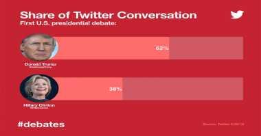 Debat Capres AS: Donald Trump Dominasi Percakapan di Twitter