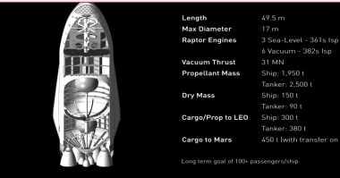 Sekali Jalan, Roket Karya Elon Musk Bisa Angkut 100 Orang ke Mars