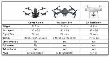 Drone Lipat DJI Mavic Pro vs GoPro Karma, Siapa Lebih Tangguh?