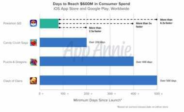'Pokemon Go' Raup Keuntungan Rp9,6 Miliar dalam 90 Hari