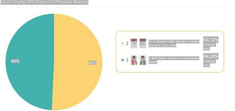 <i>Real Count</i> Sementara KPU di Pilgub Banten: Wahidin-Andika Unggul dengan 50,72%