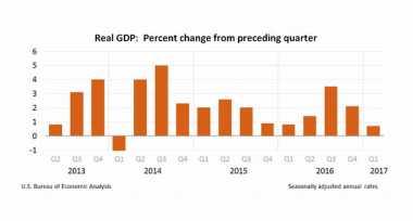 \Duh, Pertumbuhan Ekonomi Amerika Terlemah Sejak 2014\