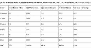 Q1 2017, Pengiriman Smartphone Tercatat Naik 4,3%