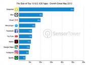 Aplikasi Populer iPhone 'Membengkak' sejak 2013