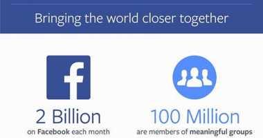 Widih! CEO Facebook Umumkan Jumlah Pengguna Capai 2 Miliar