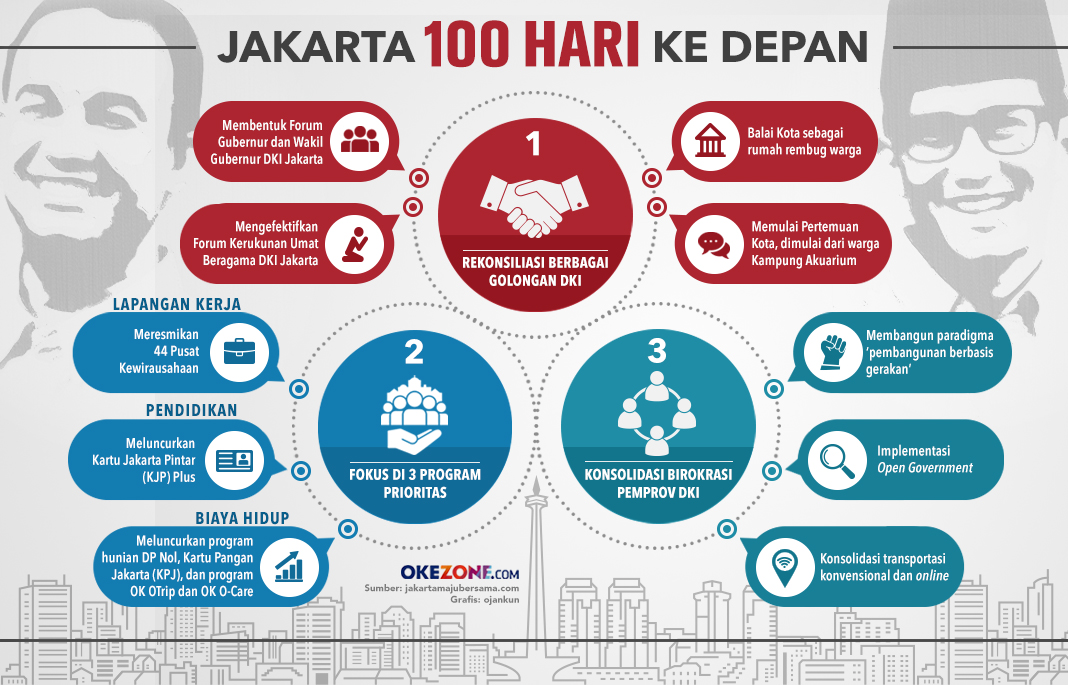 Jakarta 100 Hari Ke Depan  - Jakarta 100 Hari Ke Depan