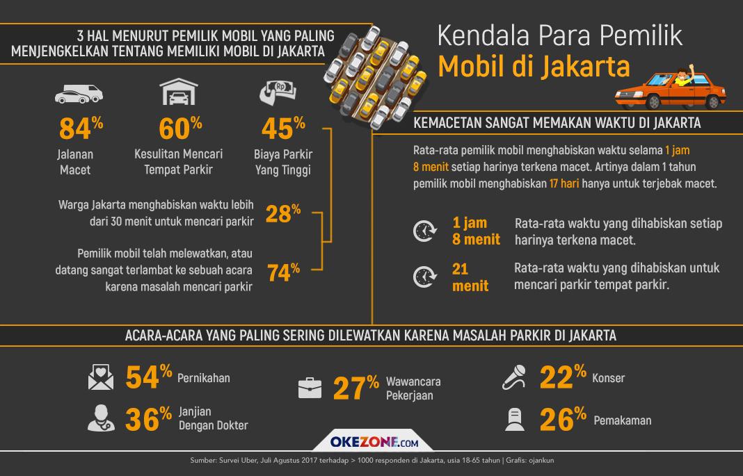 Kendala Para Pemilik Mobil di Jakarta - Kendala Para Pemilik Mobil di Jakarta