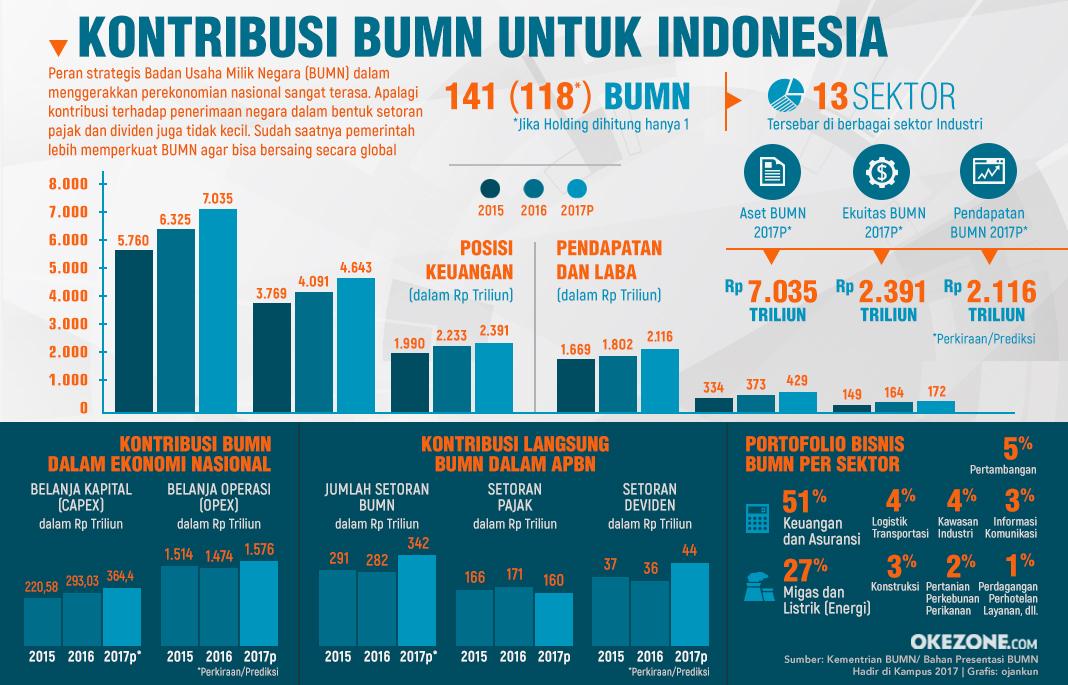 Kontribusi BUMN Untuk Indonesia - Kontribusi BUMN Untuk Indonesia