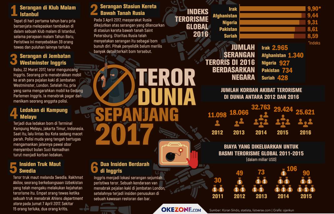 Teror Dunia Sepanjang 2017 - Teror Dunia Sepanjang 2017
