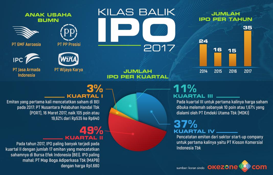 Kilas Balik IPO 2017 -