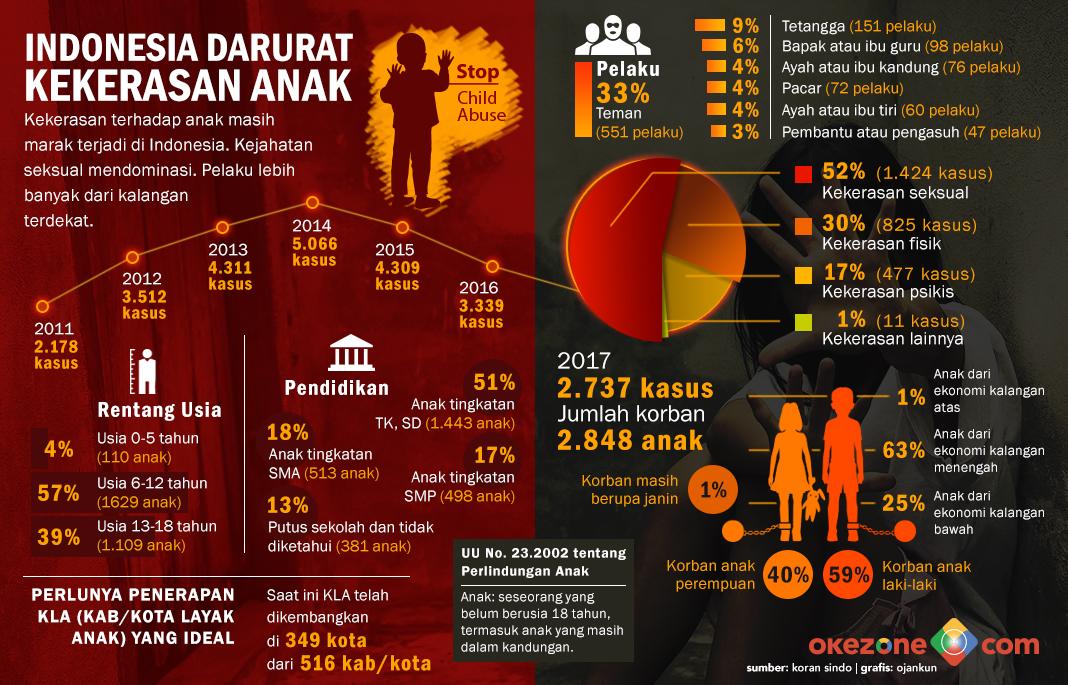 Indonesia Darurat Kekerasan Anak -