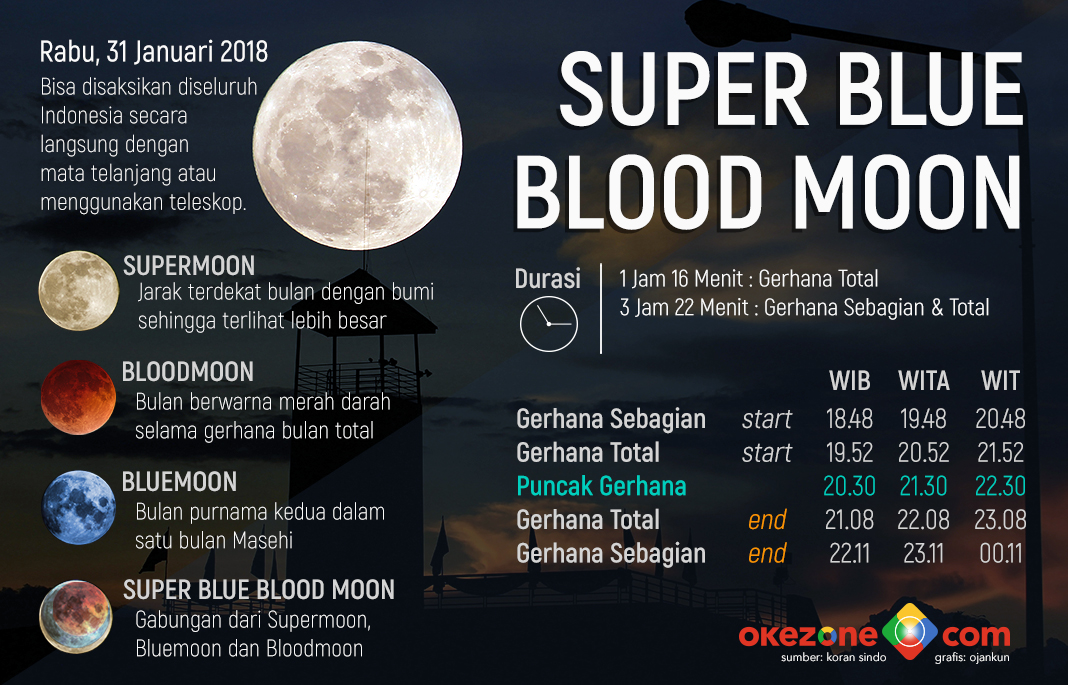 Super Blue Blood Moon -