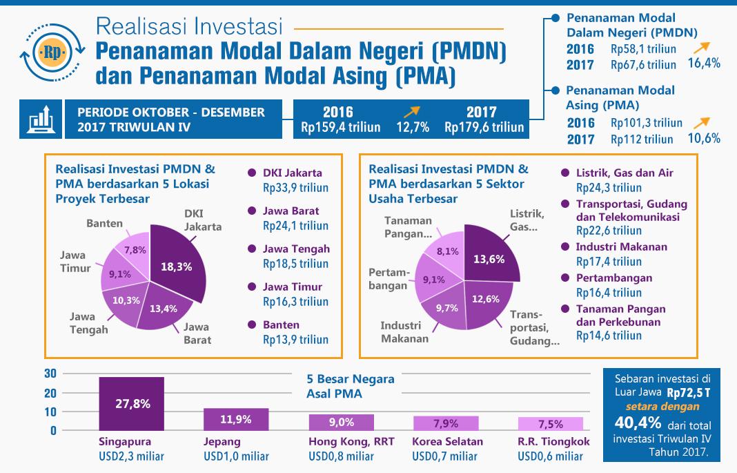 Realisasi Investasi PMDN dan PMA -