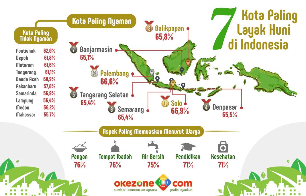 7 Kota Paling Layak Huni di Indonesia -