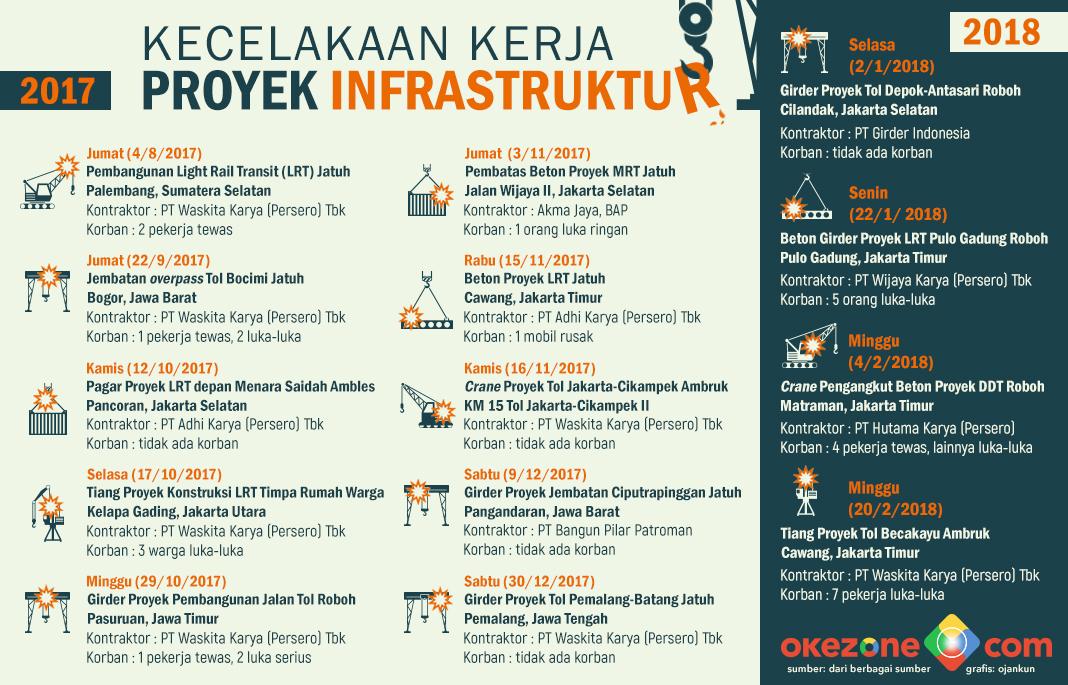 Kecelakaan Kerja Proyek Infrastruktur -