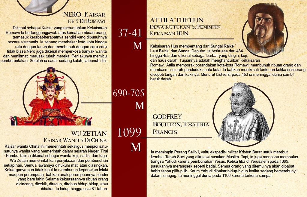 Penguasa Paling Keji Sepanjang Sejarah -