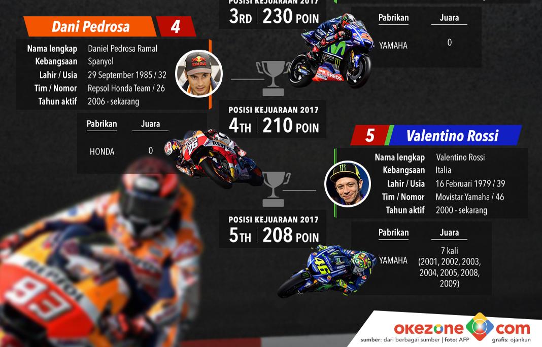 5 Kandidat Juara MotoGP 2018 -