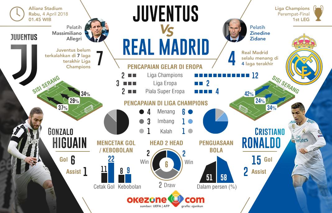 Liga Champions Juventus vs Real Madrid -
