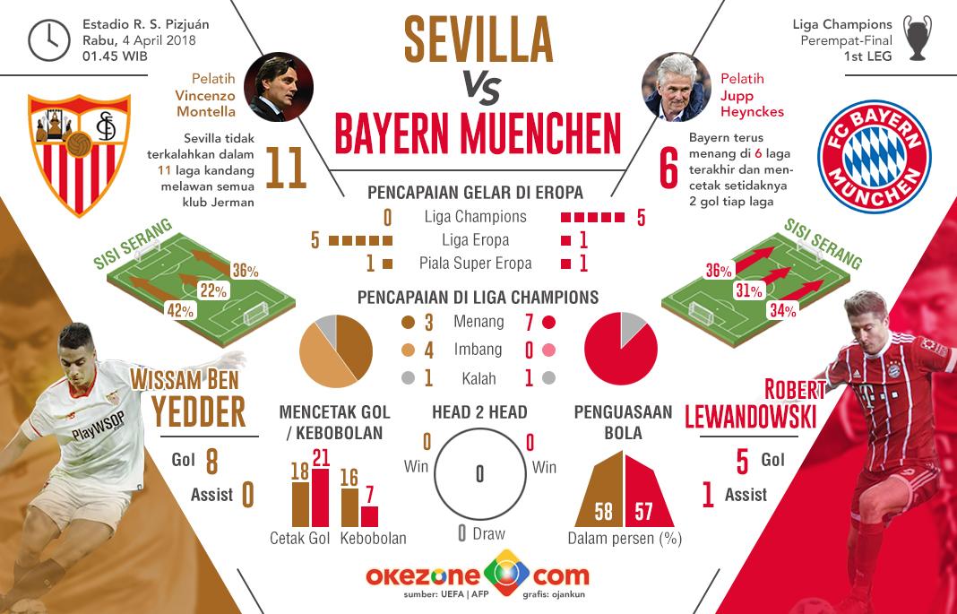 Liga Champions Sevilla vs Bayern Muenchen -