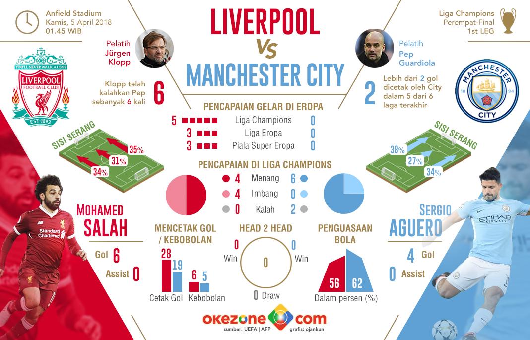 Liga Champions Liverpool vs Manchester City -