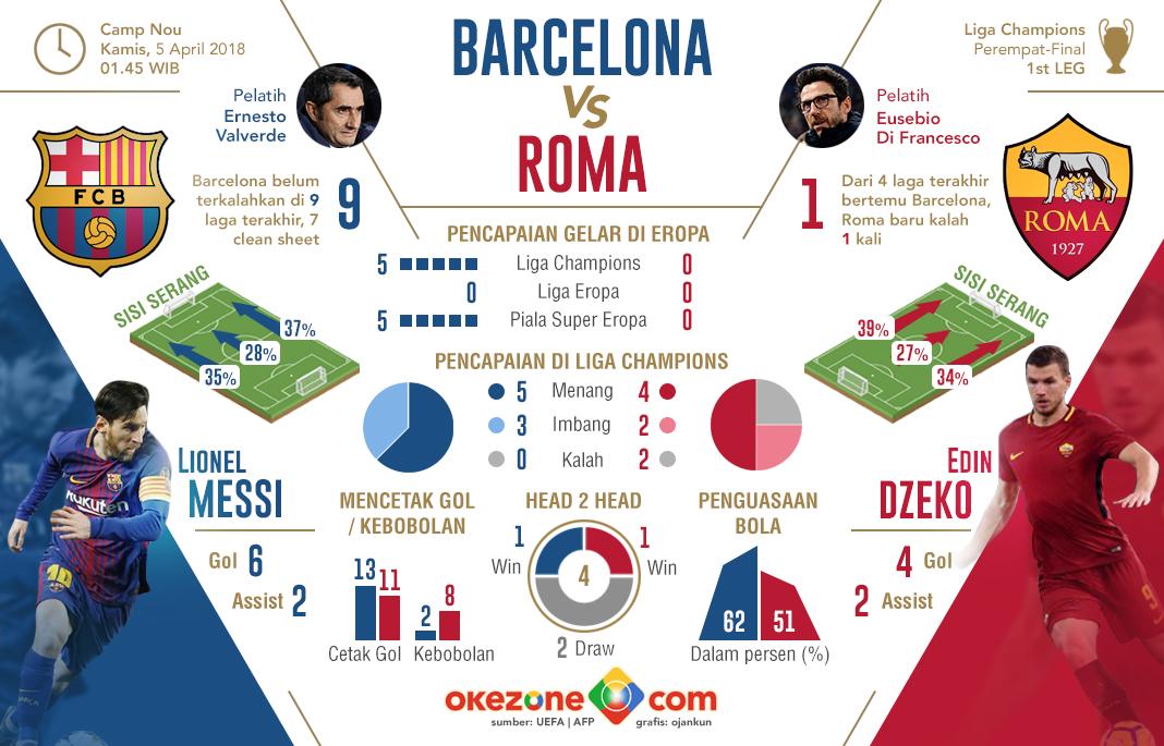 Liga Champions Barcelona vs Roma -