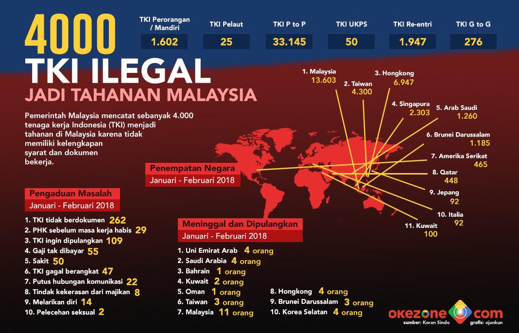 4000 TKI Ilegal Jadi Tahanan Malaysia -