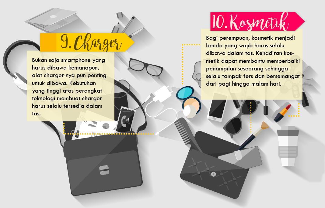 10 benda wajib dalam tas saat bepergian   -