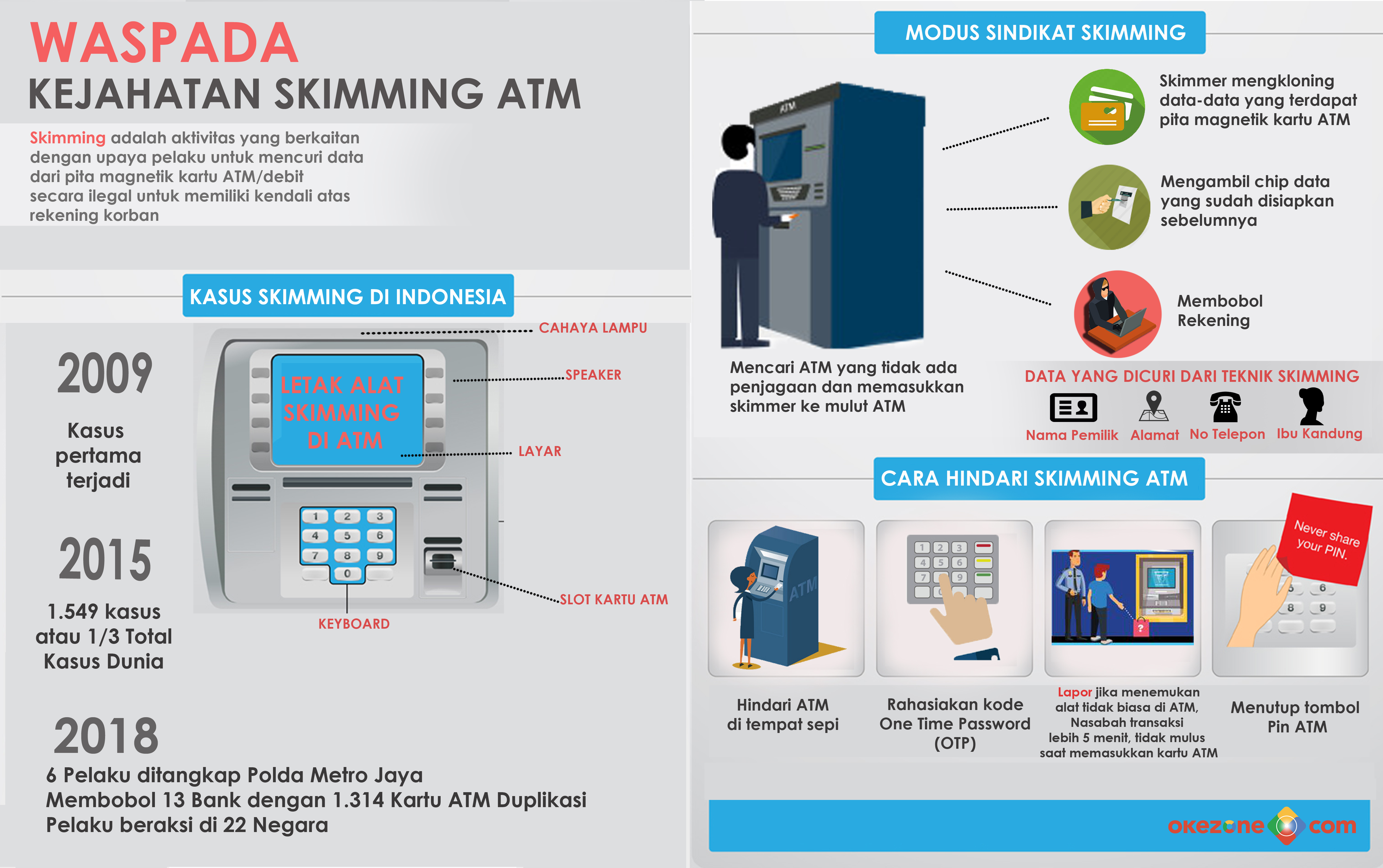 Waspada Kejahatan Skimming ATM -