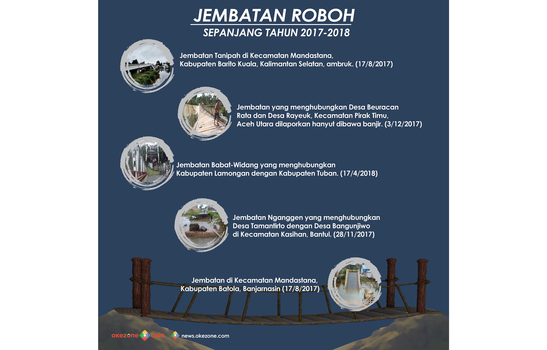 Jembatan Roboh Sepanjang Tahun 2017-2018 -