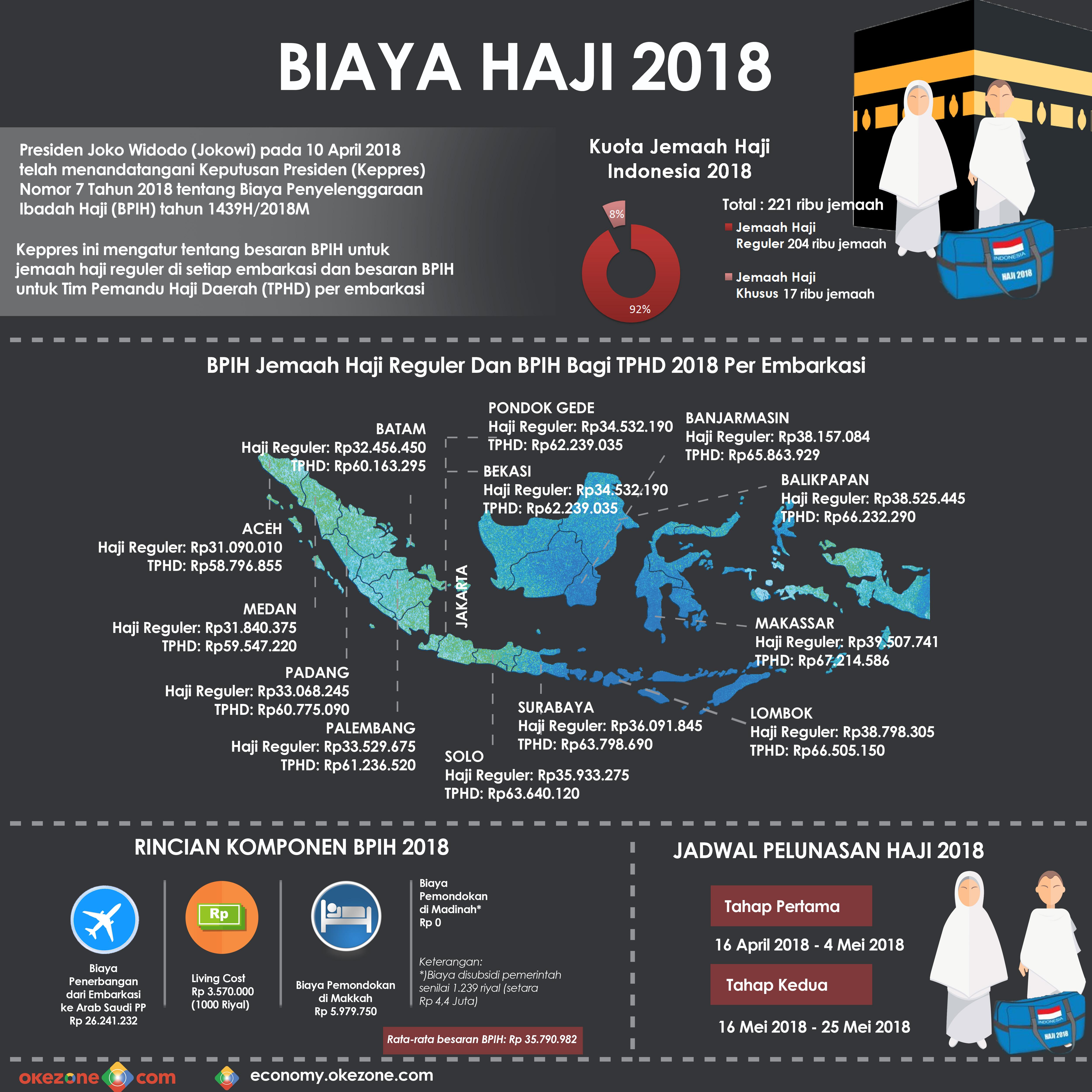 Biaya Haji 2018 -