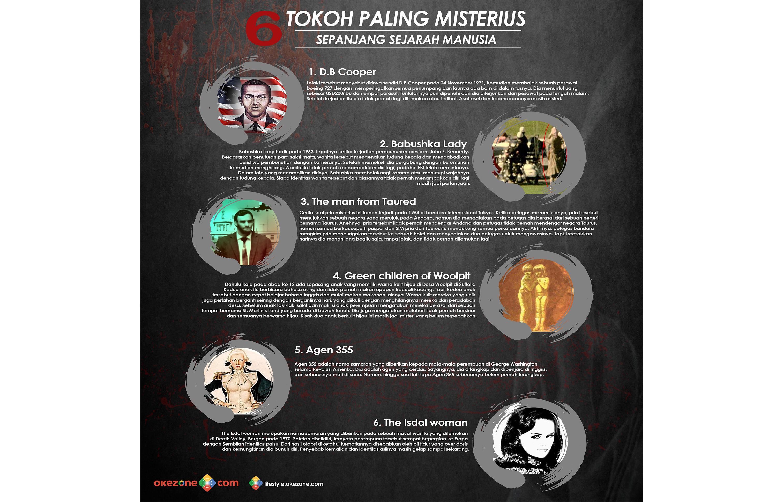 6 Tokoh Paling Misterius Sepanjang Sejarah Manusia -