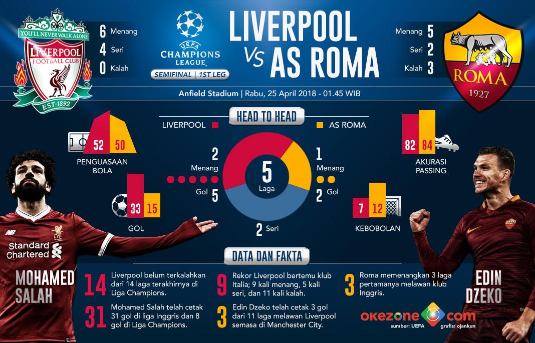 Liga Champions Liverpool vs Roma -