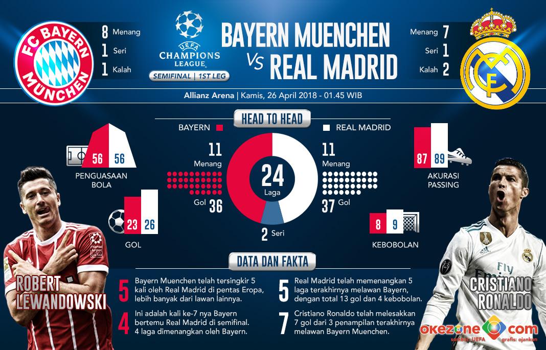 Liga Champions Bayern Muenchen vs Real Madrid -