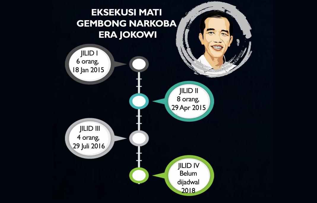 INDONESIA DARURAT NARKOBA -