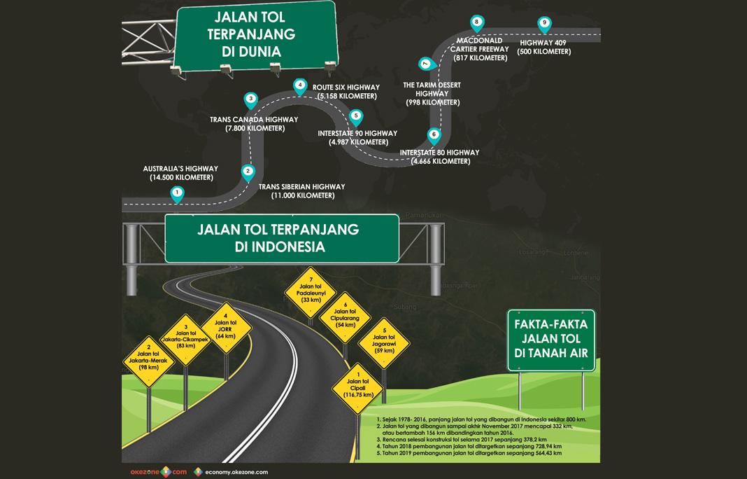 Jalan Tol Terpanjang di Dunia -